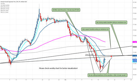 GBPJPY: GBP/JPY major trend changing short!