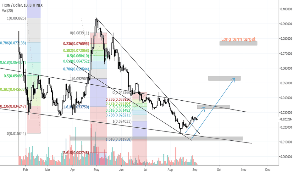 TRXUSD: TRON (TRX/USD) - Accumulate in bottom zone