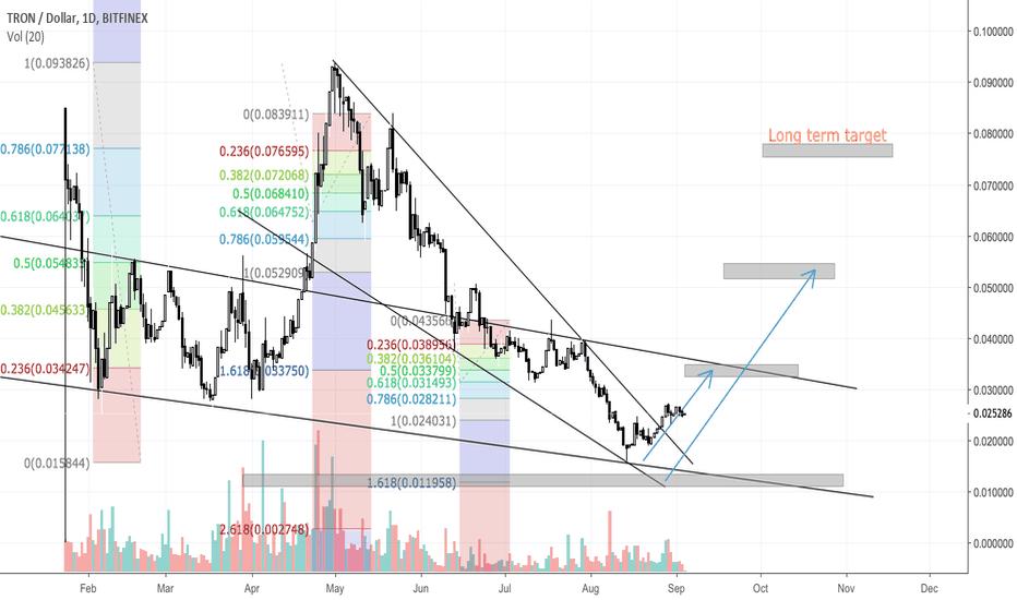 TRXUSD: TRON (TRX/USD) - Accumulate in bottom zone
