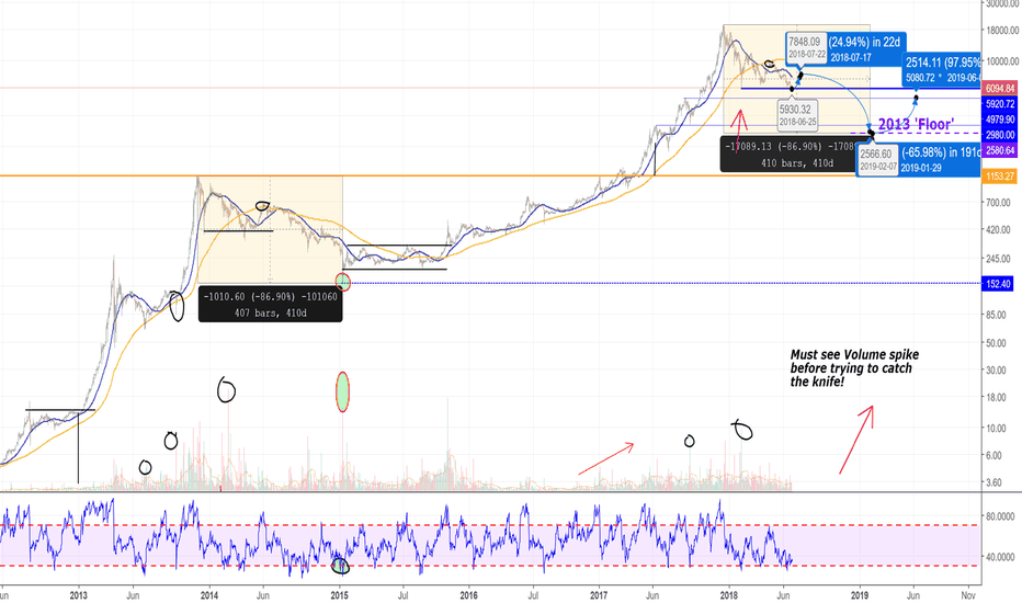 BTCUSD: Bitcoin's Past Bear Market vs Today. Sell Call. Winter is Coming