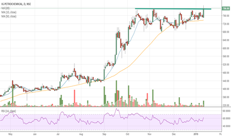 IGPL: #IGPL - Long consolidation breakout
