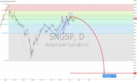 SNGSP: Surgut