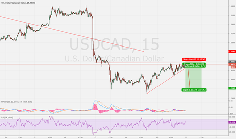 USDCAD: 15 min chart analyse on USDCAD