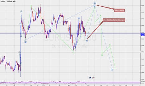 EURUSD: EURUSD Elliott wave count updated