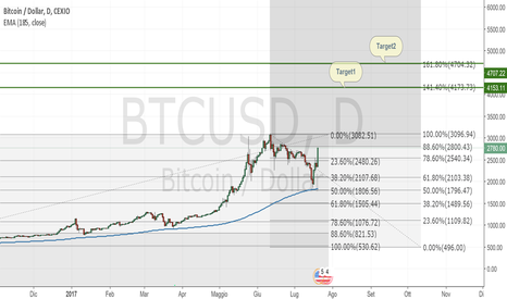 BTCUSD: Bitcoin Long in attesa dell'upgrade 1 agosto 2017