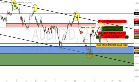 AUDNZD: Let the trade come to you.