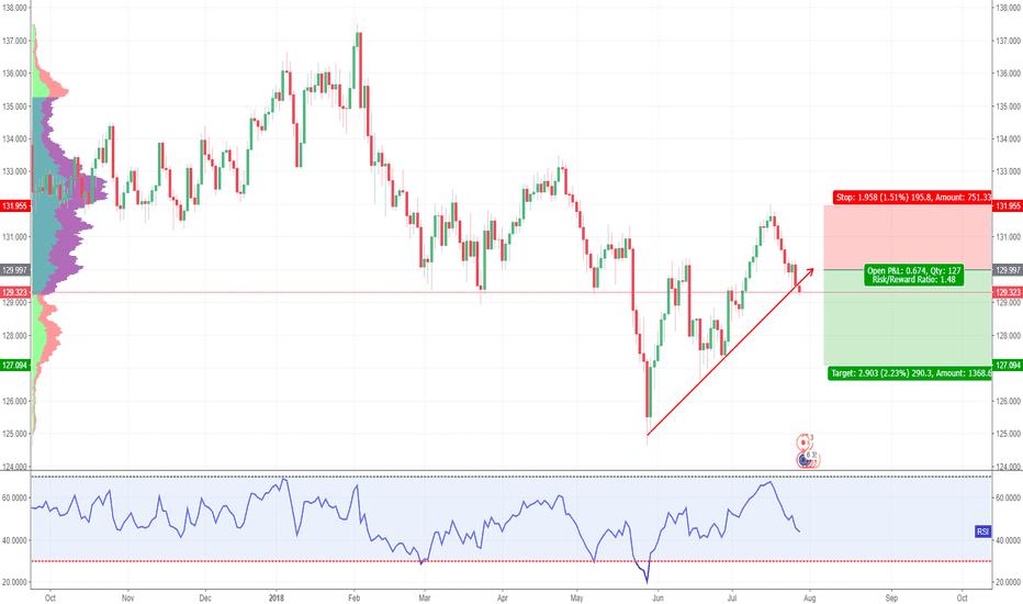 EURJPY: EUR / JPY - Trend line broken - SHORT