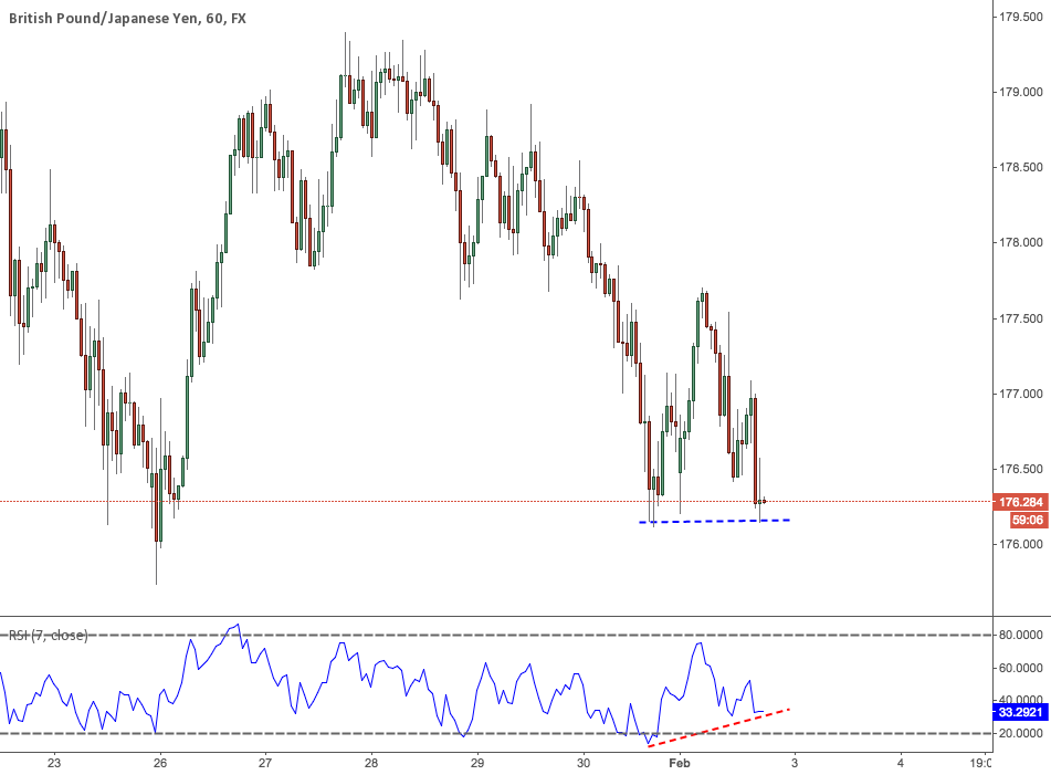 GBPJPY: Double bottom divergence