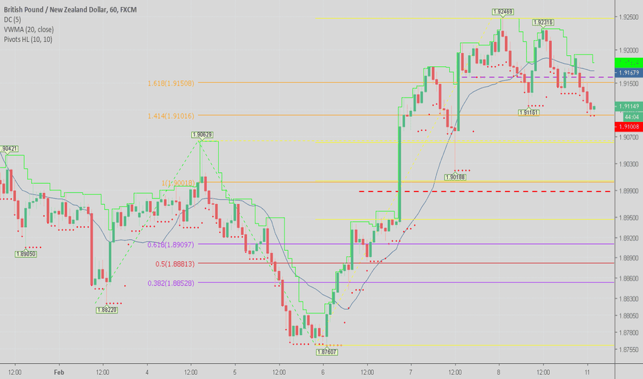 GBPNZD: Signs