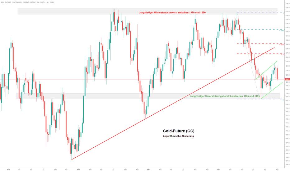 GC1!: Goldpreis zum Wochenschluss schwächer