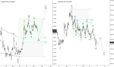 USDRUB_TOM: Ruble - bearish wave