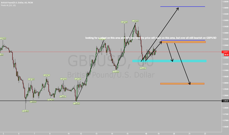 GBPUSD: GBPUSD LOOKING TO RETEST ON 1.3350 AREA