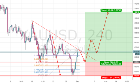 XAUUSD: here comes the chance to long gold