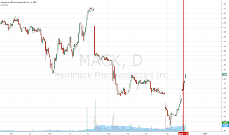 MACK: MACK - Lots of insider buying at the end of last week.
