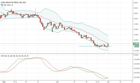 COALINDIA: LONG GREEN CANDLE IN 4HOUR CHART.