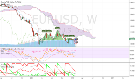 EURUSD: Dark times for the Euro