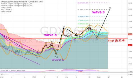 GDX: Nearing top???