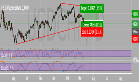 USDCHF: Buy support