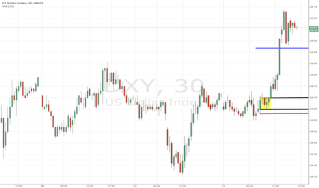 DXY: DXY Buying opportunity