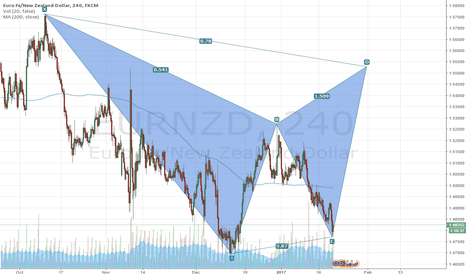 EURNZD: EURNZD STRONG BUY AT CURRENT PRICE