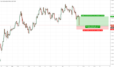 EURCAD: EUCAD: Looking for long