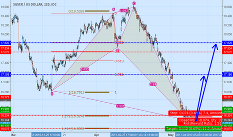 XAGUSD: XAGUSD bullish setup including r/r and targets