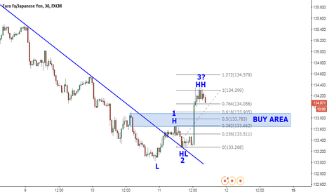 EURJPY: Possible new up trend
