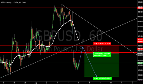 GBPUSD: GBPUSD-Looking to short if Price pulls back