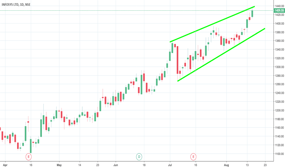 INFY: INFY at Channel Resistance