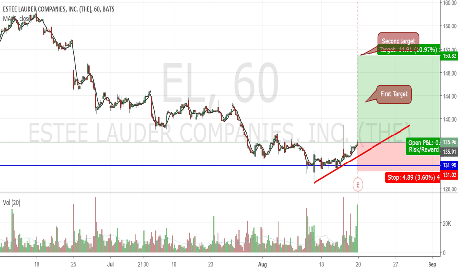 EL: Possible Up move after Earning