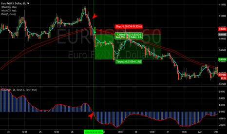 EURUSD: Forex strategy-method Poorya