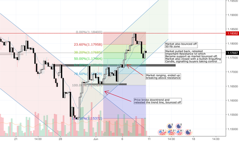 EURUSD: Price Action Analysis for EU