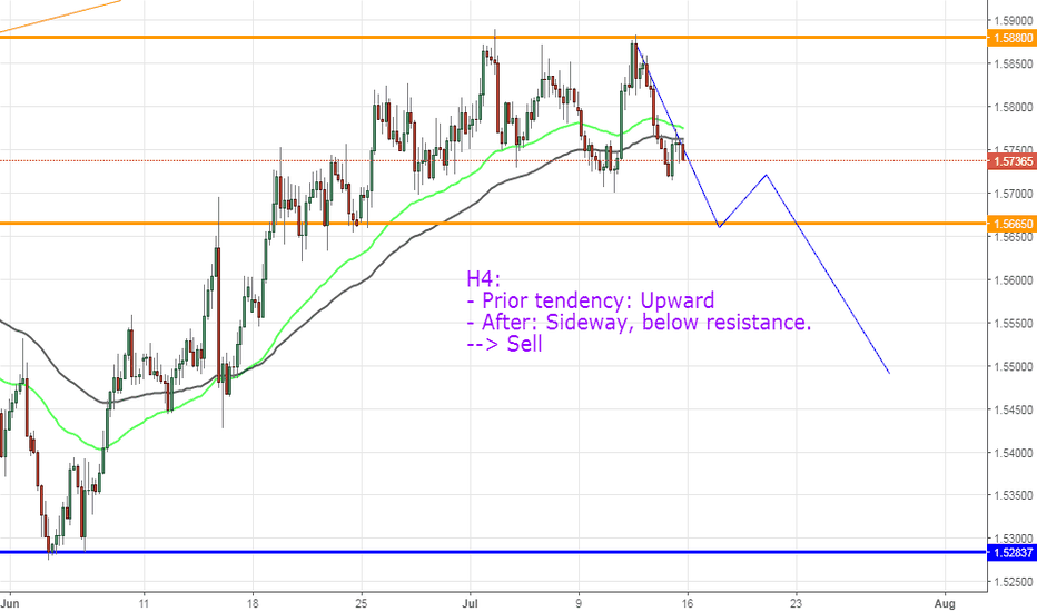 EURAUD: EURAUD, view next week !