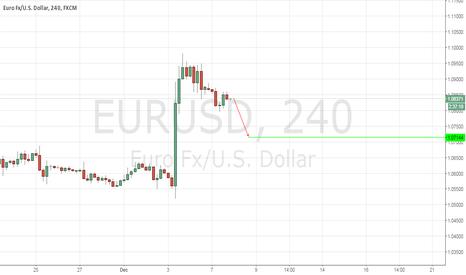 EURUSD: EURUSD, DAILY (DECEMBER 8, 2015)