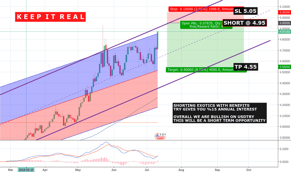 USDTRY: PRESSURED TRY SEARCHING A HOLE TO BREATHE