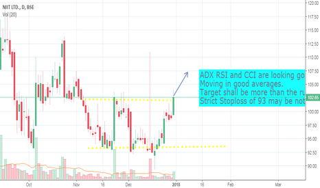 NIITLTD: NIIT Short term Buy
