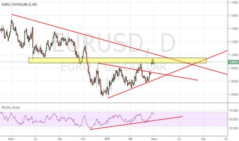 EURUSD: Observando al Eur/Usd