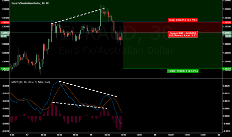 EURAUD: EURAUD SHORT (MDT) (CANCELLED)