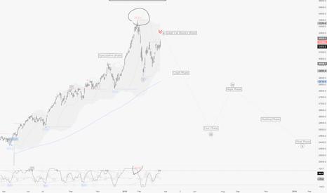 """HSI: HangSeng / D1 : Big nice """"Crash Pattern"""" waiting for a signal"""