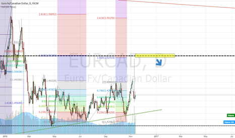 EURCAD: Shorting opportunity
