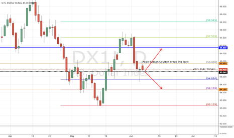 DX1!: Asian Season Couldn't Reach 95.85