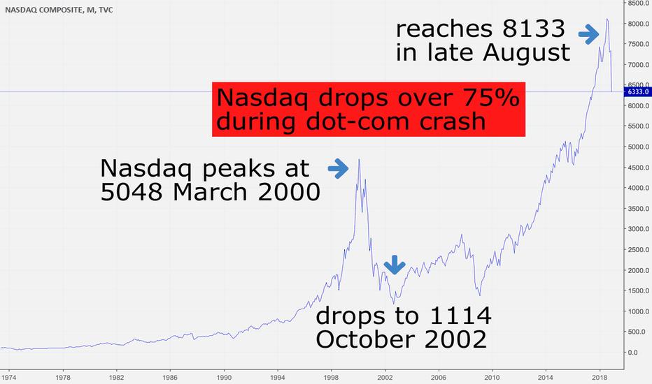IXIC: Will Nasdaq plunge exceed 2000 dot-com crash, $MSFT $AAPL $AMZN