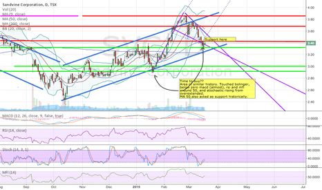 SVC: Bullish flag on SVC, seems like retracement coming to an end.