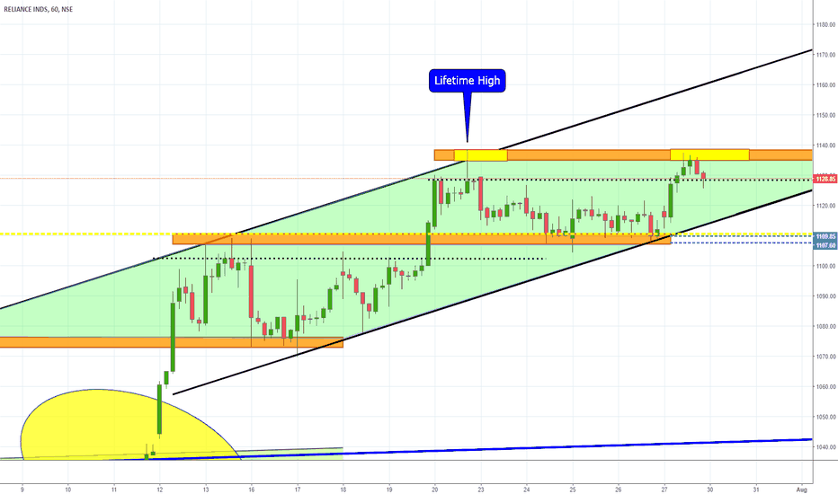 RELIANCE: RELIANCE small channel
