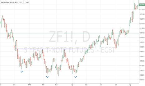 ZF1!: Inverted H&S in T-Note