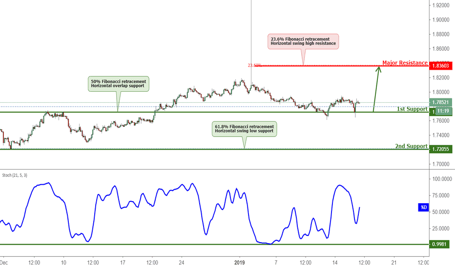 GBPAUD: GBPAUD Testing Support, Potential Bounce
