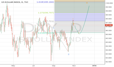 DXY: extended wave 3?