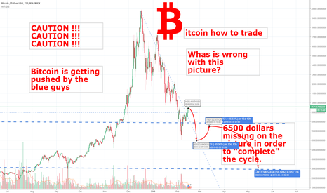 BTCUSDT: Bitcoin push to 9500$ forecast price  BTCUSDT Bitcoin dollar