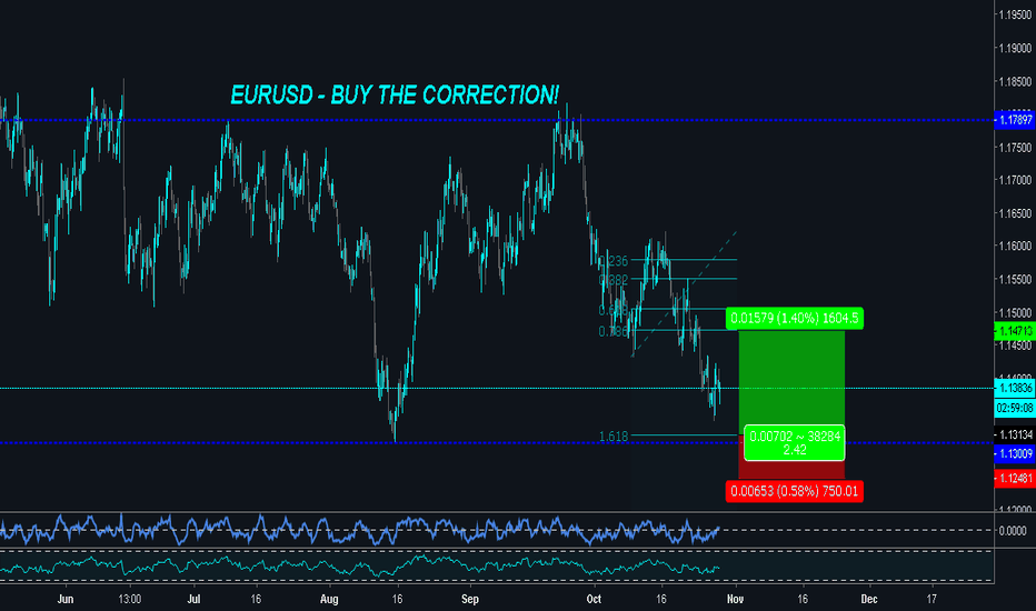 EURUSD: EURUSD Approaching Dynamic Support - Potential Bounce