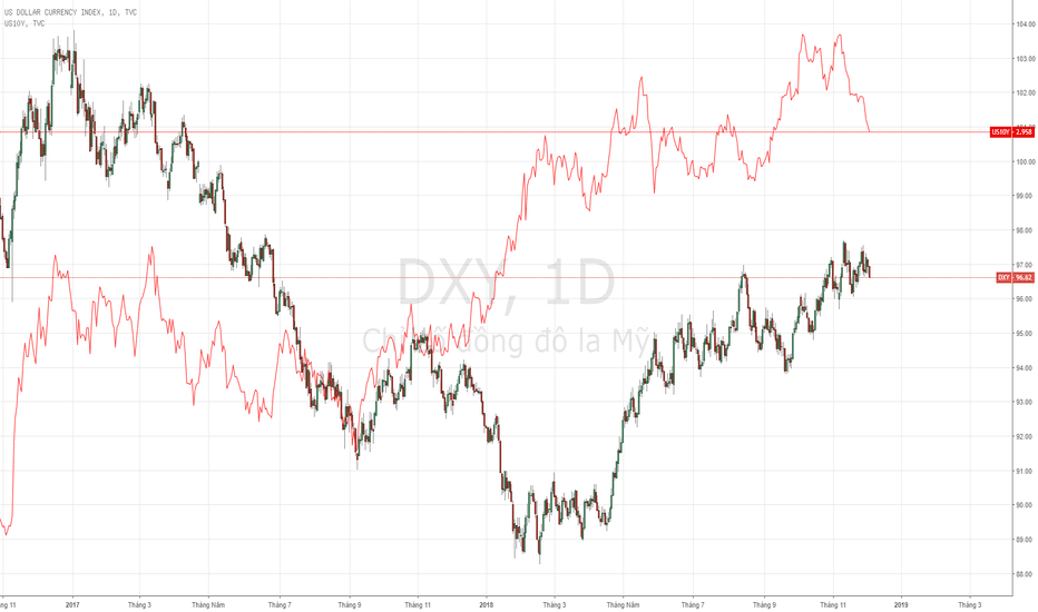 DXY: USD Index - Giảm mạnh breakout trend.